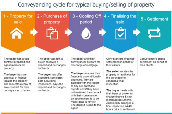 first home buyers | what is conveyancing